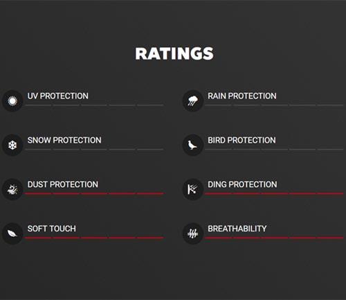 covercraft block-it dustop car cover rating