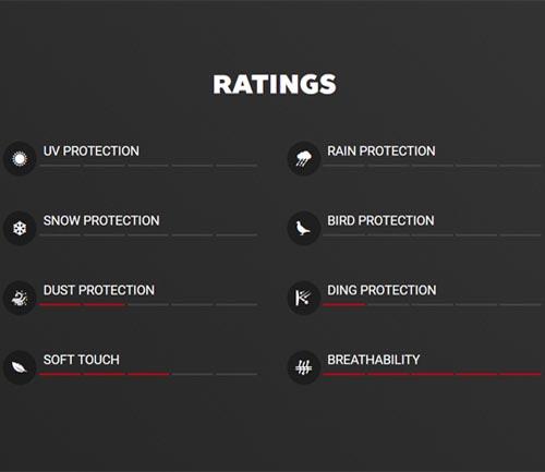covercraft polycotton car cover rating