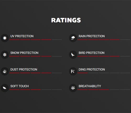 covercraft reflectect car cover rating